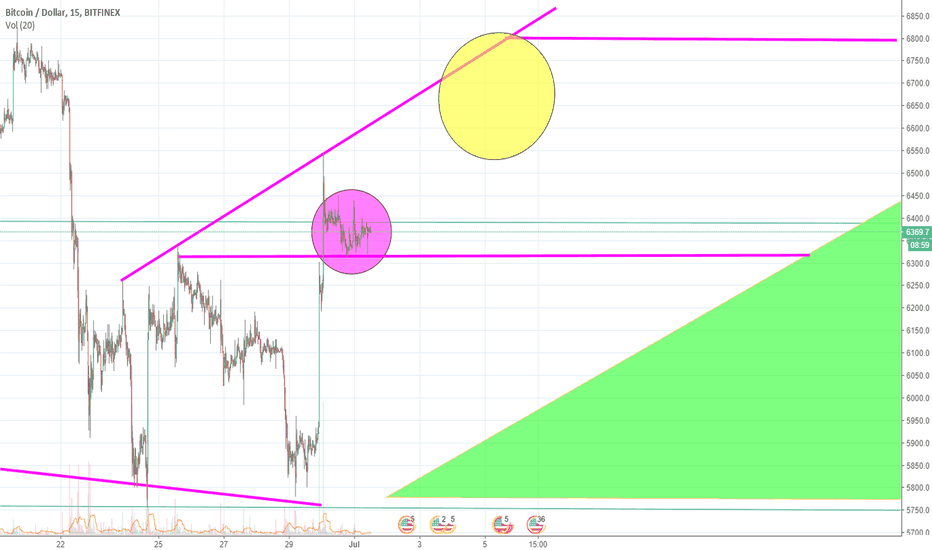 BTCUSD: BTC - The Road To Recovery