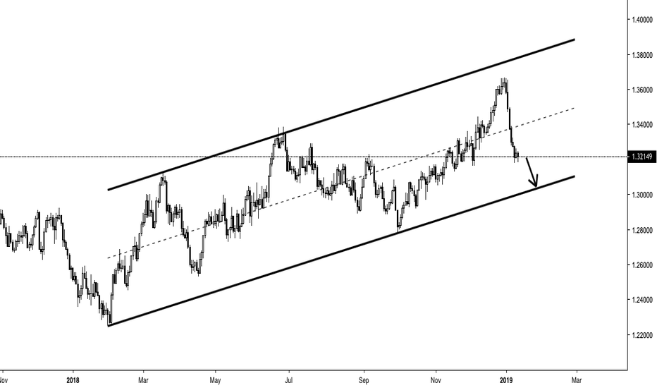 USDCAD: USDCAD - Short - Parallel Channel Support