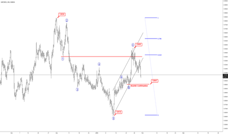 GBPNZD: Elliott wave Analysis: GBPNZD Taking The Bearish Path