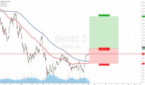 BAYN: Bayer AG long