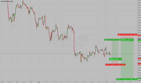 USOIL: WTI long and short