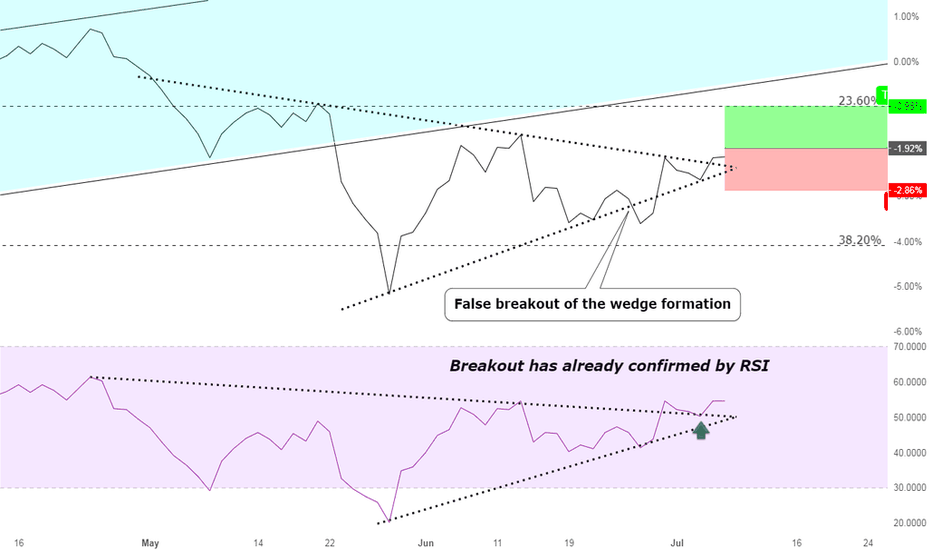 EURJPY: Great opportunity to go Long EURJPY ( 1:1 R-R)