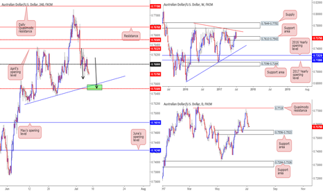 AUDUSD: Very interesting PA setup on the Aussie here!
