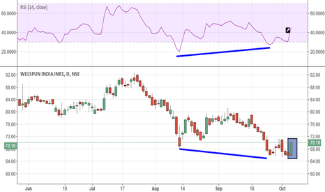 WELSPUNIND: WELSPUN INDIA, LONG, TARGET-78, STOPLOSS-65