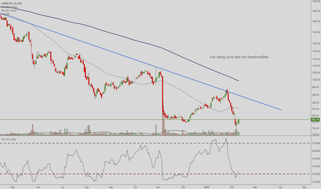 LUPIN: Swing to test the DownTrendline
