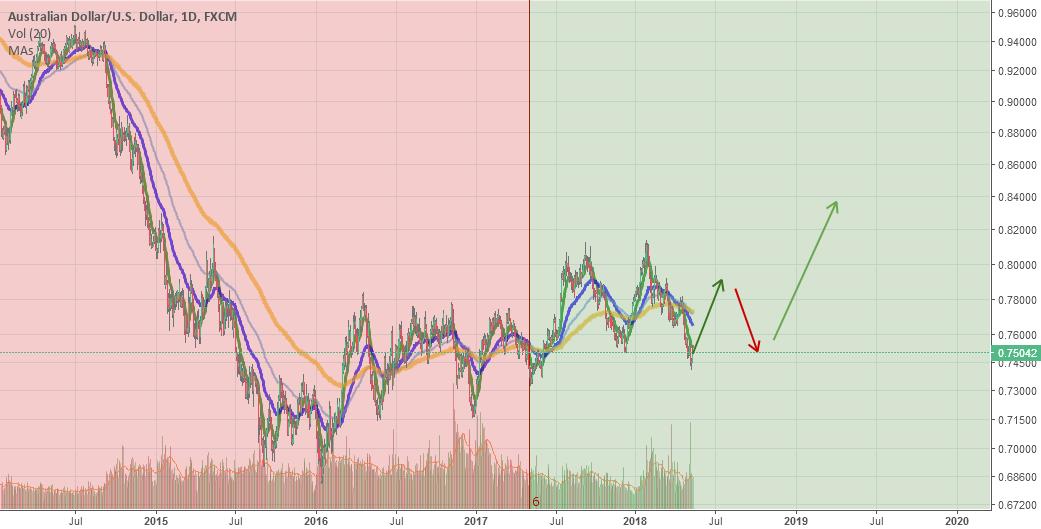 AUDUSD AUD Australian Dollar Buying timeframe