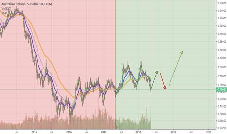 AUDUSD: AUDUSD AUD Australian Dollar Buying timeframe