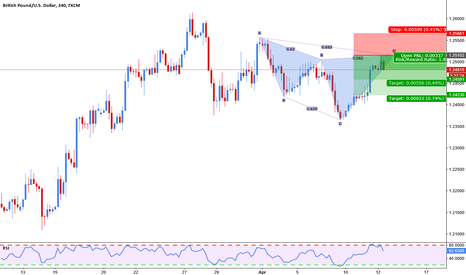 GBPUSD: Cipher bearish on cable