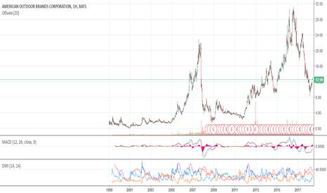 AOBC: Рынку свойственно ошибаться!