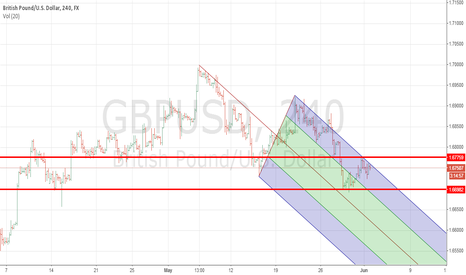 GBPUSD: Learning to draw PitchFork
