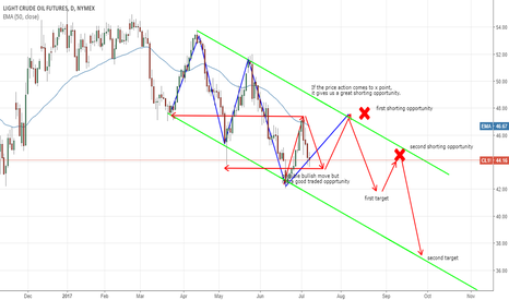 CL1!:      CL CRUDE OIL WTI TECHNICAL OUTLOOK