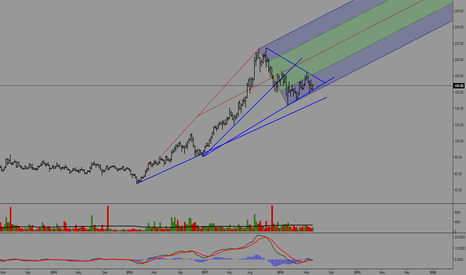 L_TFH: LTFH NEAR WEEKLY SUPPORT