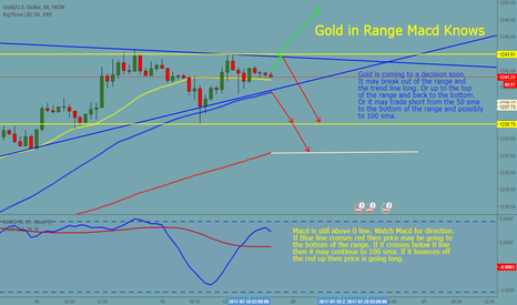 XAUUSD: Gold is in a Range on 1 H