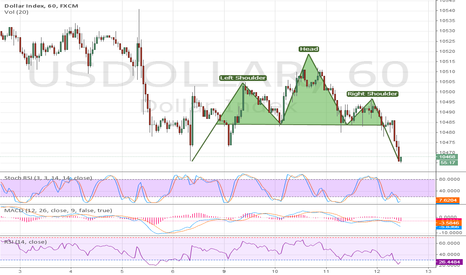 USDOLLAR: Head and Shoulder on ICE