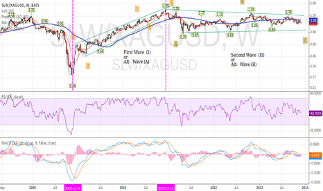 SLW/XAGUSD: SLW ( Silver Wheaton ) Priced in terms of Silver