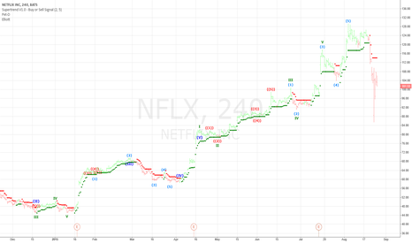 NFLX: Netflix 4 hour trading chart