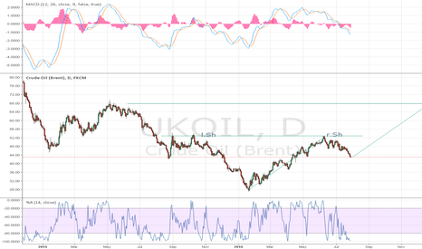 UKOIL: oil about to turn up again?