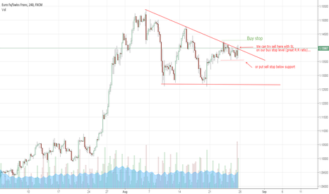 EURCHF: EURCHF - get ready for a break