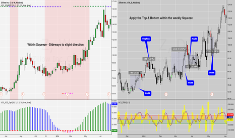 Z: How to combine Indicators for trading?