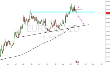 EURSGD: Eur Sgd stay or go