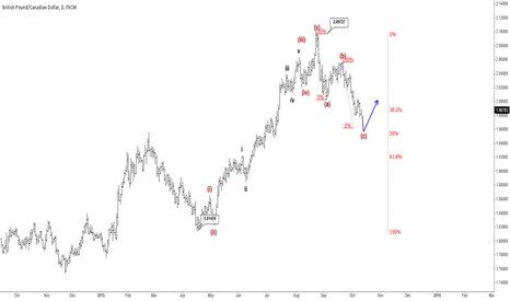 GBPCAD: GBPCAD : Reversal Could Follow In Days Ahead