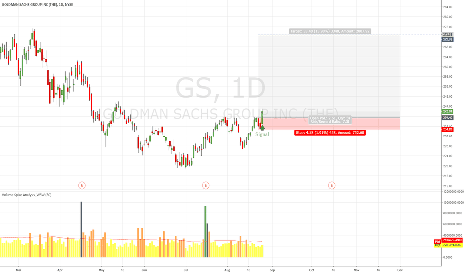 GS: GS Trend Up just start