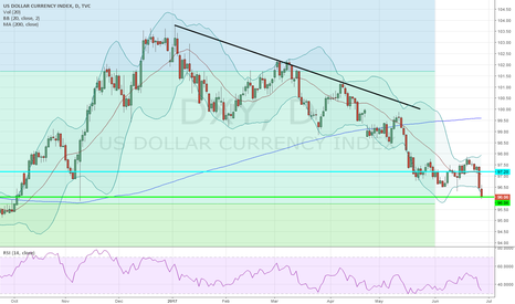 DXY: Long DXY @ 96.06; TP 97.20, SL your choice