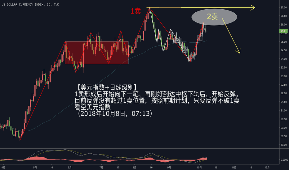DXY: 空