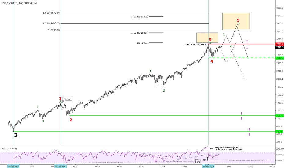 SPXUSD: S&P500: Pourquoi vendre? Où en est-on vraiment?