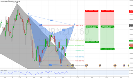 EURNZD: EURNZD Bearish Gartley Pattern