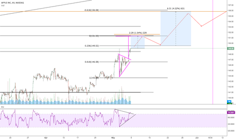 AAPL: Retrace at 151.33