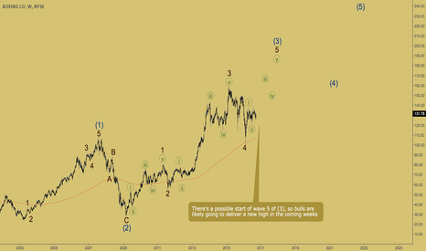BA: BOEING - new high is coming