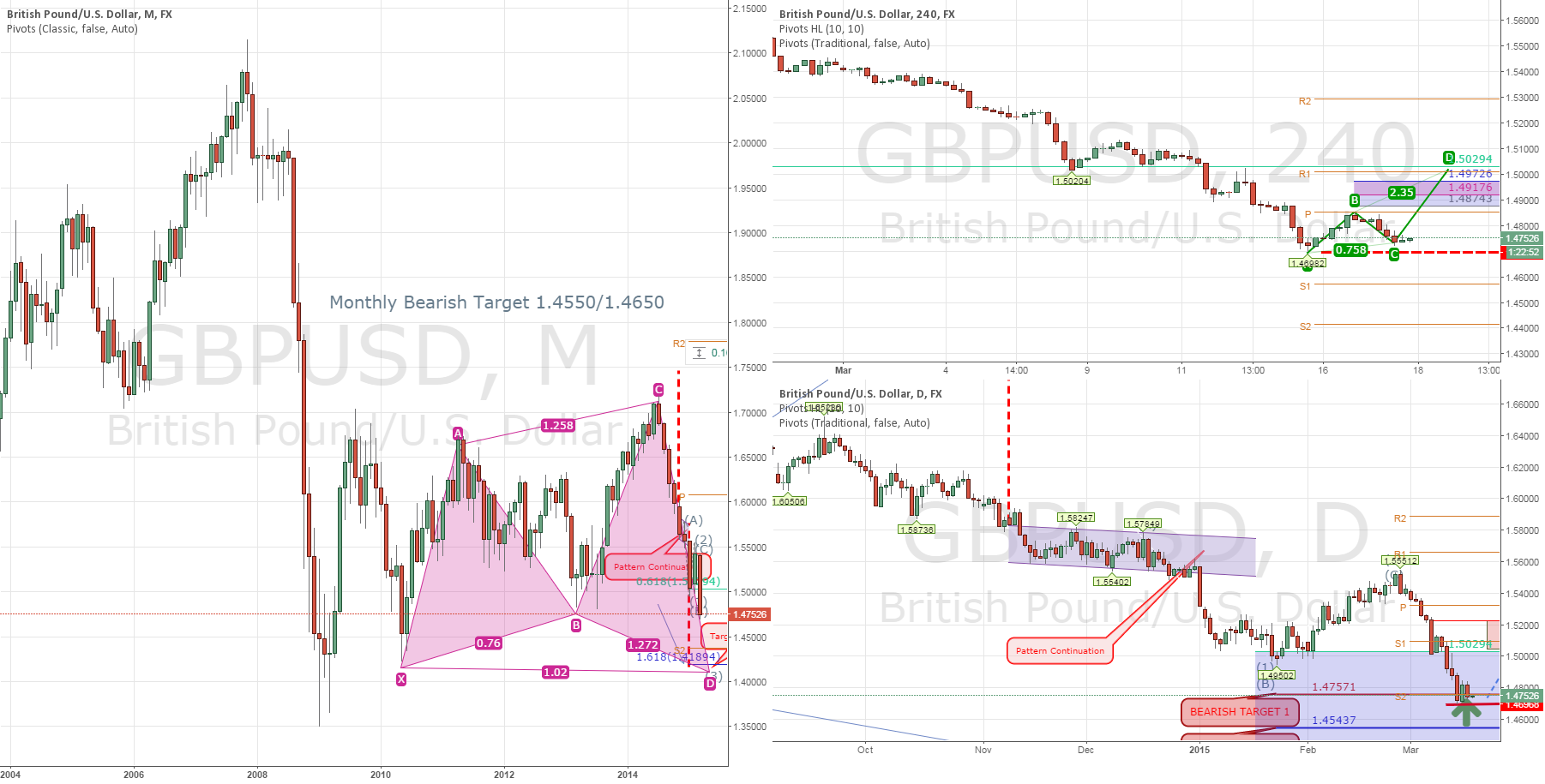 GBPUSD: Trading Strategy (Part 1)