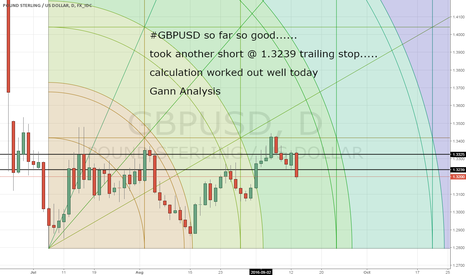 GBPUSD: GBPUSD another short @ 1.3239