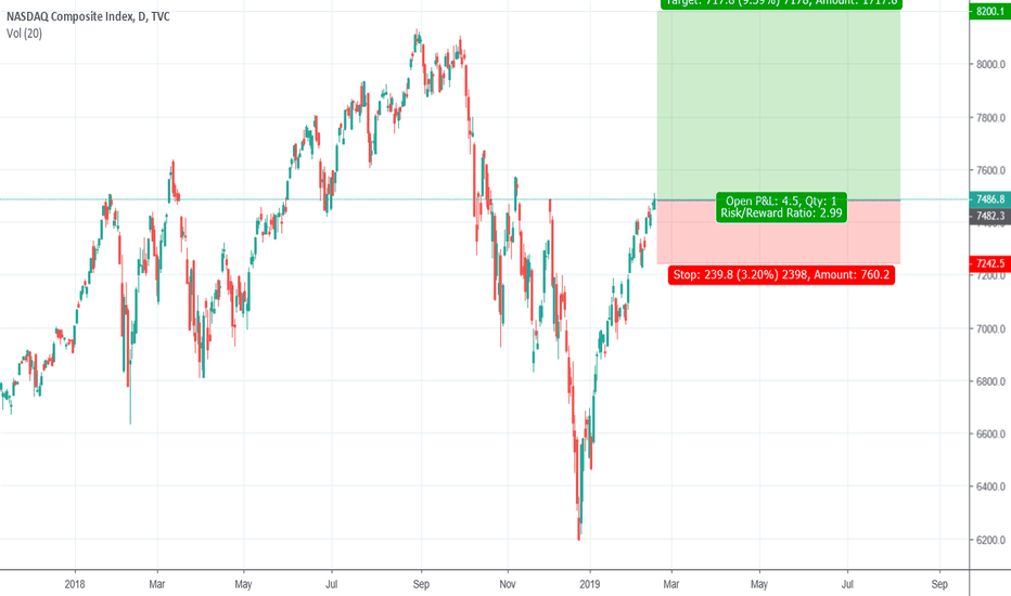 IXIC: Nasdaq To New Highs