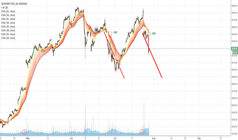 GOOG: Reverse happening much sooner
