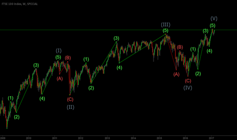 FTSE: Wave Count for FTSE100