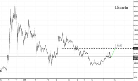 LTCUSD: Litecoin #1 - Short term target $180