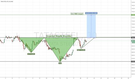 TATASTEEL: TATA STEEL | Inverted Head& Shoulder