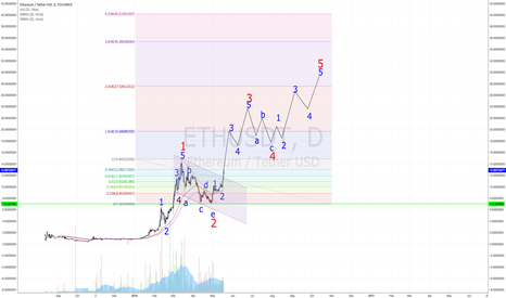 ETHUSDT: Wave 3 of 3 and new ATHs incomming?