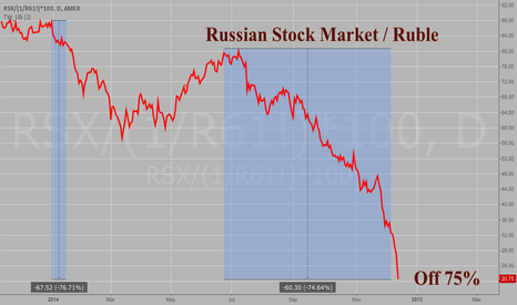 RSX/(1/R61!)*100: The Russian Stock Market (RSX etf) adjusted for the Ruble