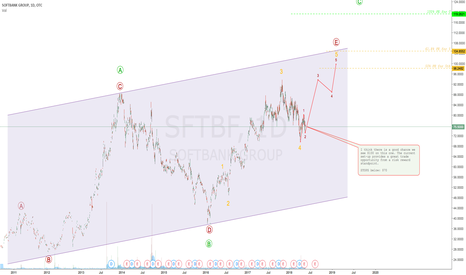 SFTBF: SOFTBANK trade
