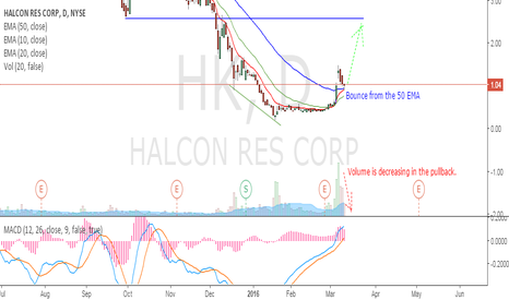 HK: Halcon resource pullback