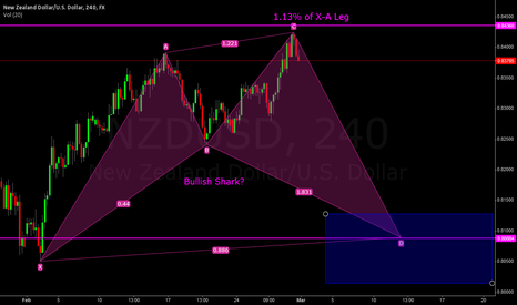 NZDUSD: NZD/USD 240 min Bullish Shark Possibility
