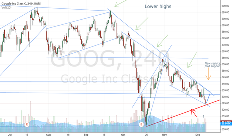GOOG: Ready for some calls?