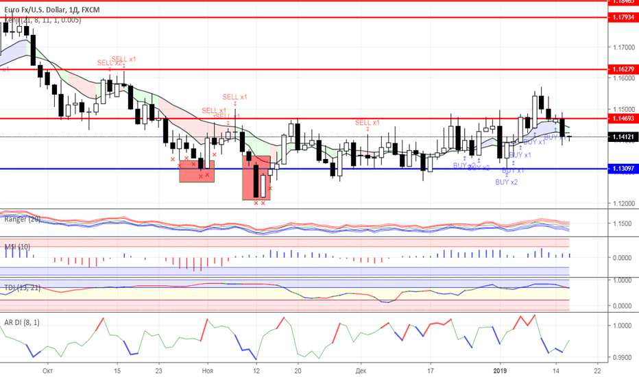 EURUSD: Диапазонная торговля: валютный рынок на 16.01.2019 года