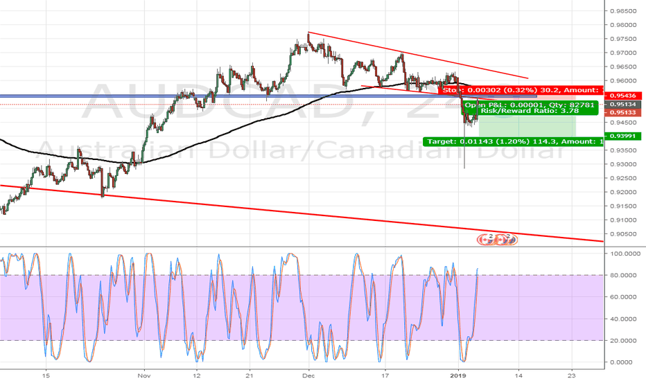 AUDCAD: AUDCAD SELL OPPORTUNITY - 4HOUR TF