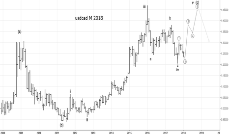 USDCAD: USDCAD Concept 2018