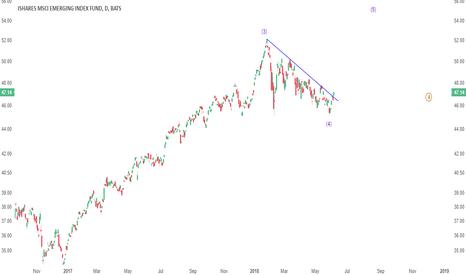 EEM: UPDATE: EEM breaks out, target $54