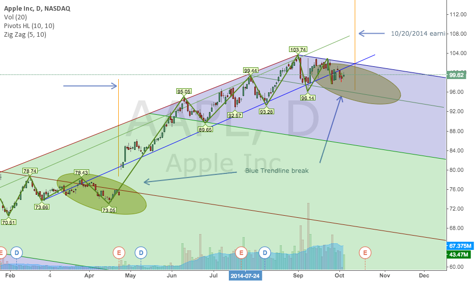 AAPL Trendline break
